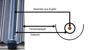 """Kollektor von """"RaBoe/Floh1992 Wikipedia CC-by-sa 3.0/de"""